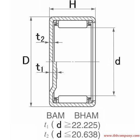 BHAM117 Drawn cup needle roller bearing